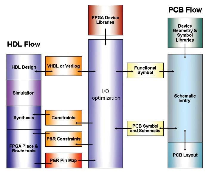 Glossary of Key Terminology Used in Printed Circuit Board