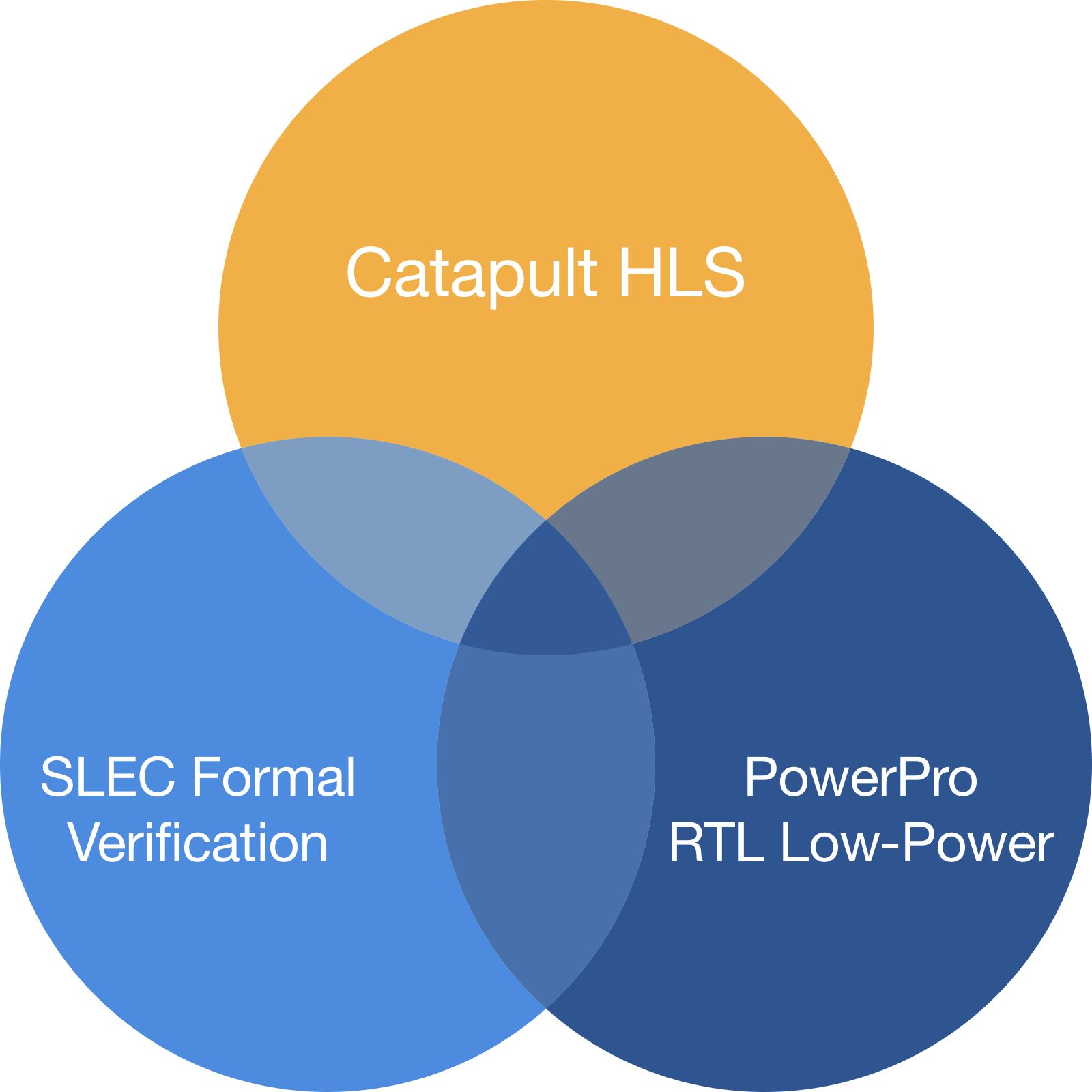 Catapult High Level Synthesis Platform