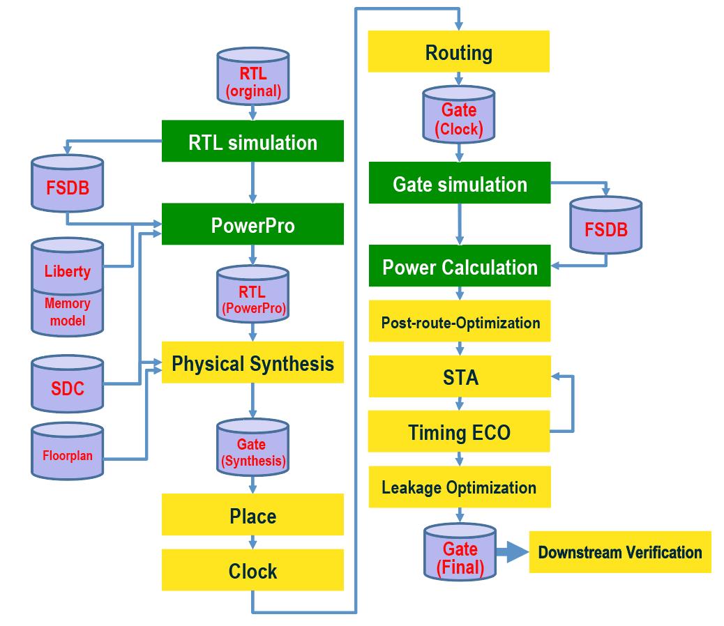 Alchip - Mentor Graphics