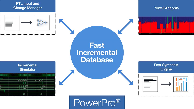 PowerPro Platform