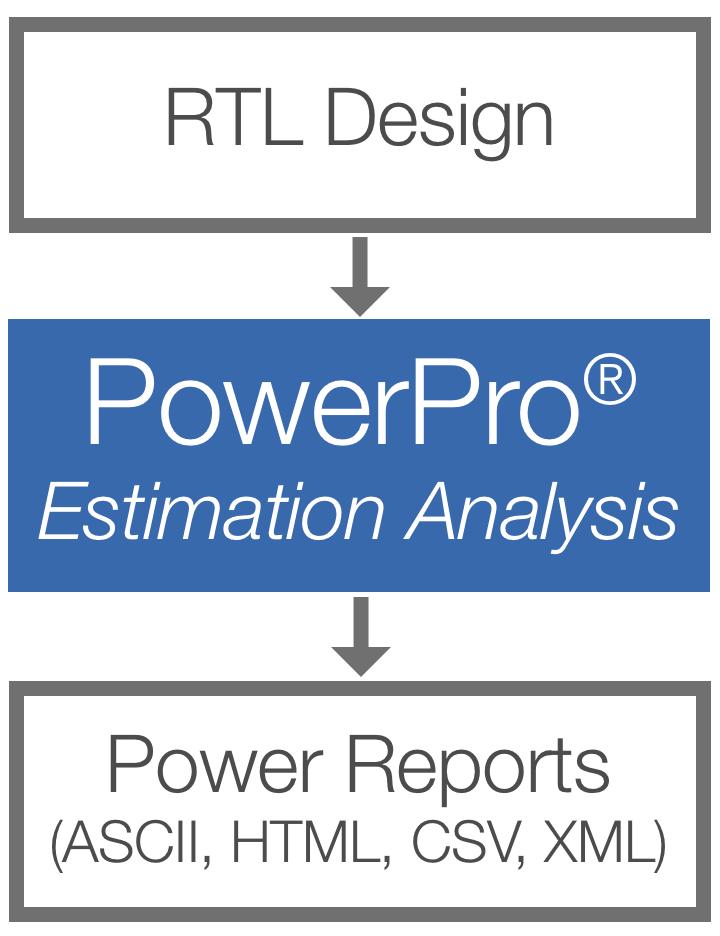 PowerPro Power Estimation