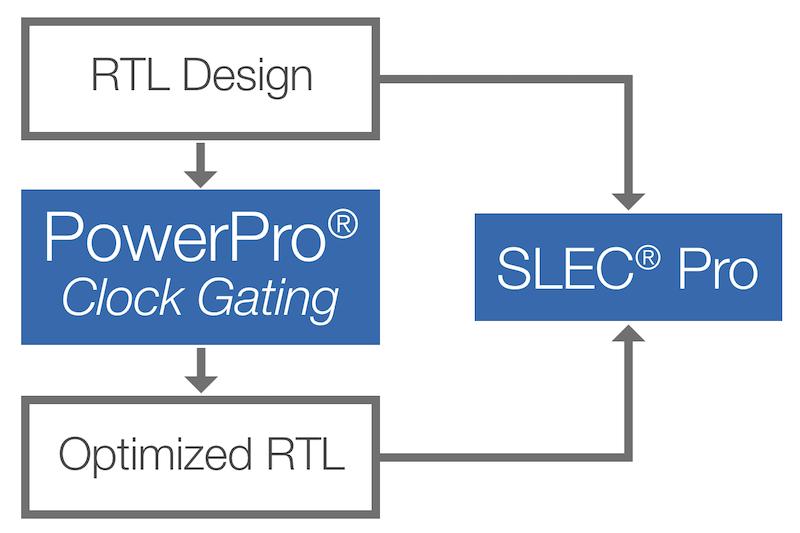PowerPro Power Verification