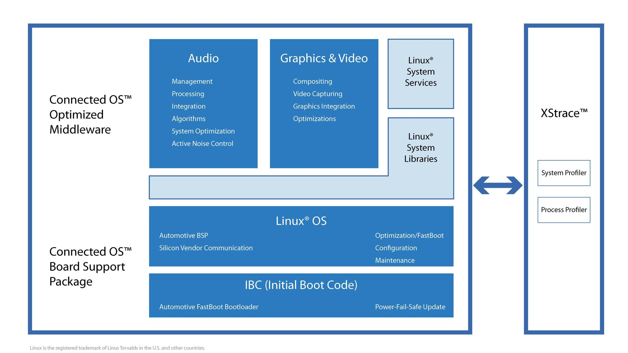 Automotive Connected Os Software Mentor Graphics