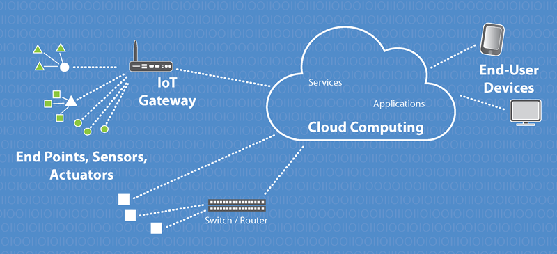 Internet Of Things Iot Embedded Systems Solutions
