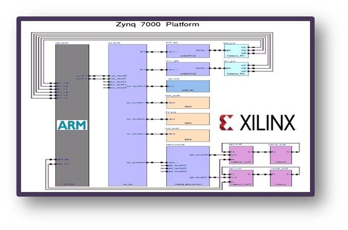 Embedded solutions for Xilinx Zynq SoCs and MPSoCs - Mentor
