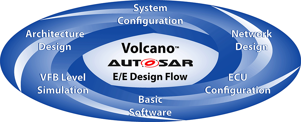 ECU Design with AUTOSAR - Mentor Graphics