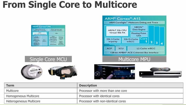 Debugging Multicore and Heterogeneous Embedded Systems