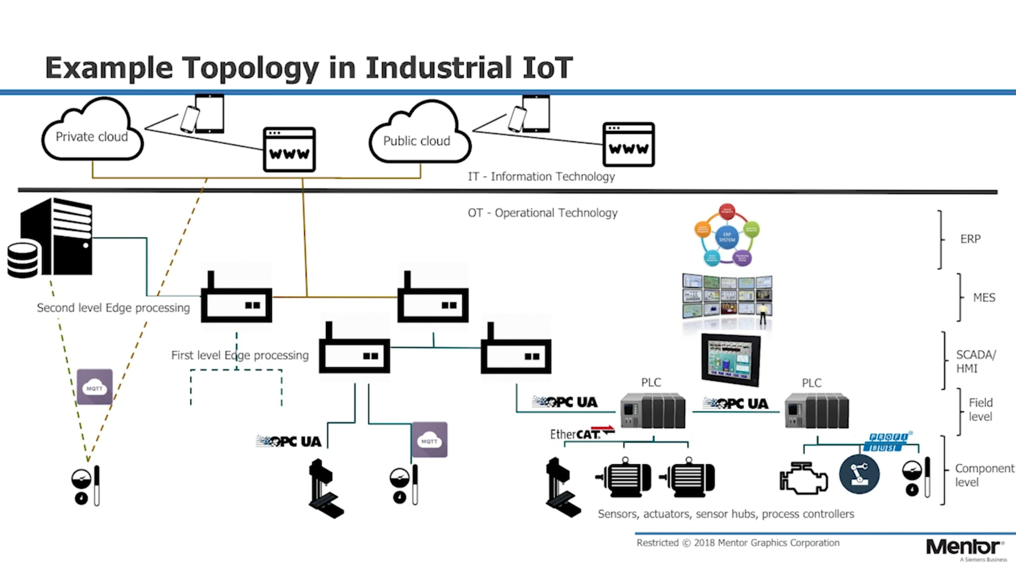 Enabling Embedded Devices for Industrial Internet of Things