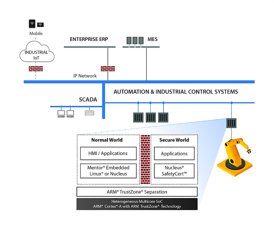 Best Practices  work Security besides Mid Century Modern likewise Model View Controller moreover A 3 Step Brand Architecture Checkup besides Development Methodologies. on examples of architectures