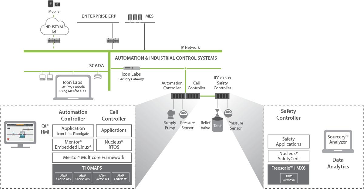 工业自动化流程