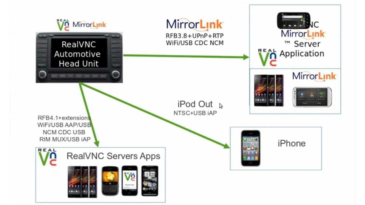 スマート機器をLinuxベースのインフォテイメントシステムに統合