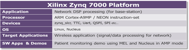 Xilinx Zynq 7000 Virtual Prototype - Mentor Graphics