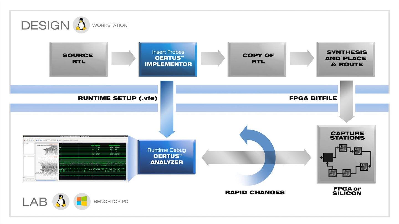 Certus硅调试完整的构建和运行时节省时间,避免仪器资源流动。