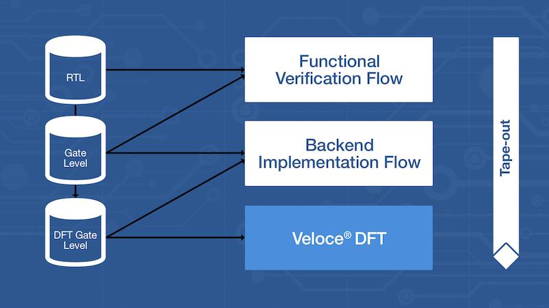 Veloce DFT App