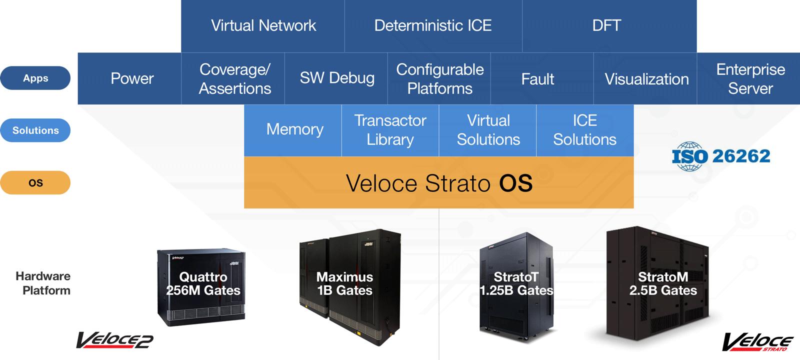 Veloce Emulation Platform - Mentor Graphics