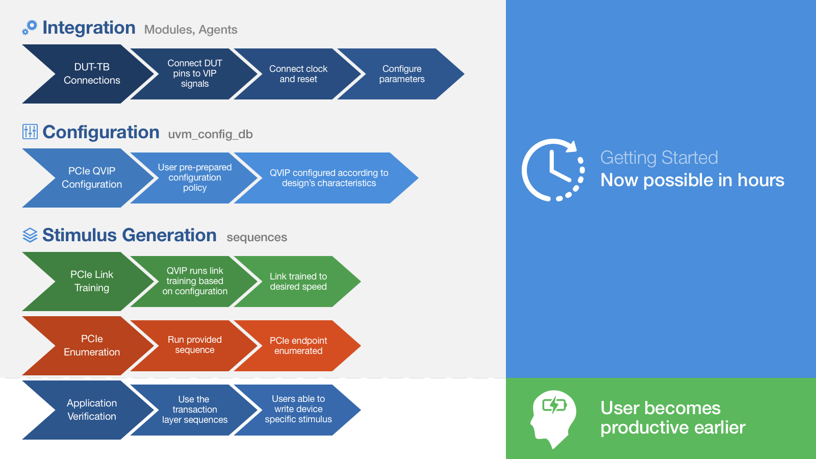 VIPを使用した3ステップの生産性改善: 統合 > コンフィギュレーション > スティミュラス生成 > 製品検証