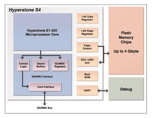 Hyperstone: ModelSim with SystemVerilog DPI Speeds Simulation and