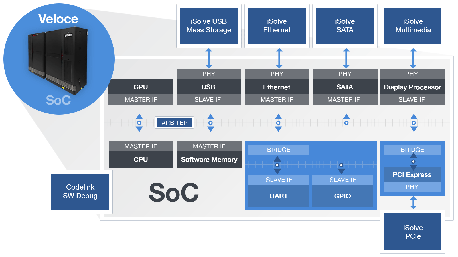 Veloce Protocol Solutions - Mentor Graphics