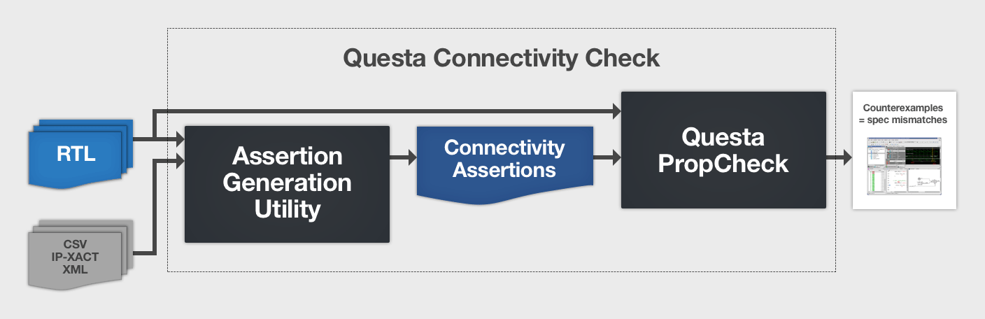 Questa Connectivity Check
