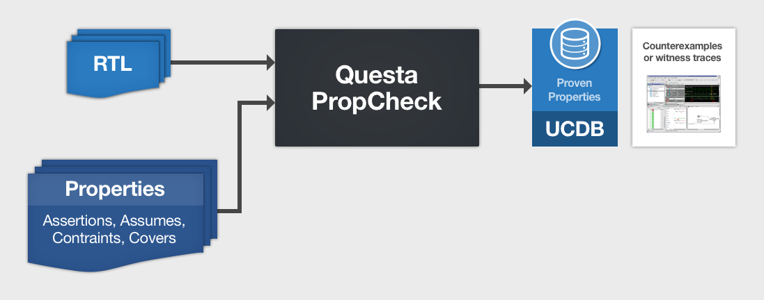 Questa Property Checking(PropCheck)