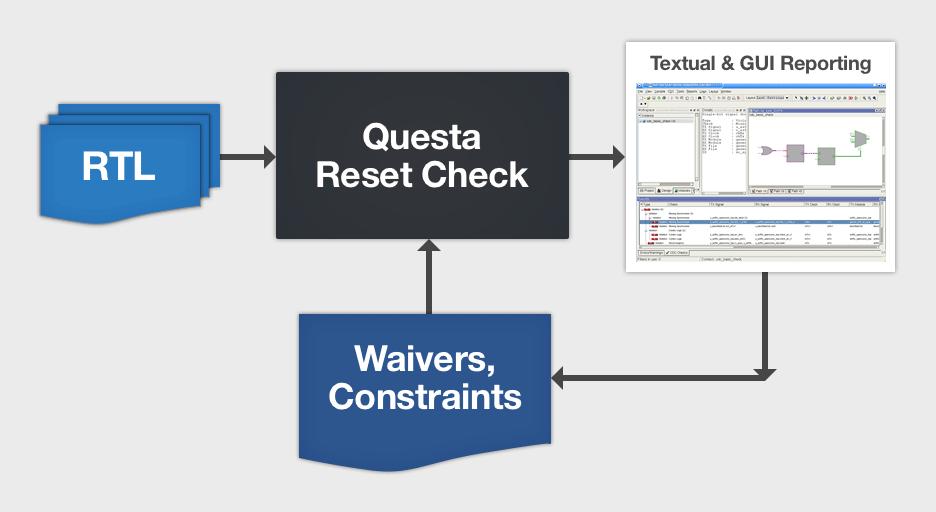 Questa Reset Checkでは、RTL記述を入力として取り込むと、アサーションを自動生成して解析するので、チップの致命的なリセット信号の問題を短時間で徹底的に特定することが可能です。