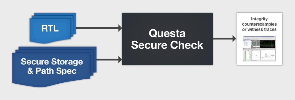 Questa Secure Check