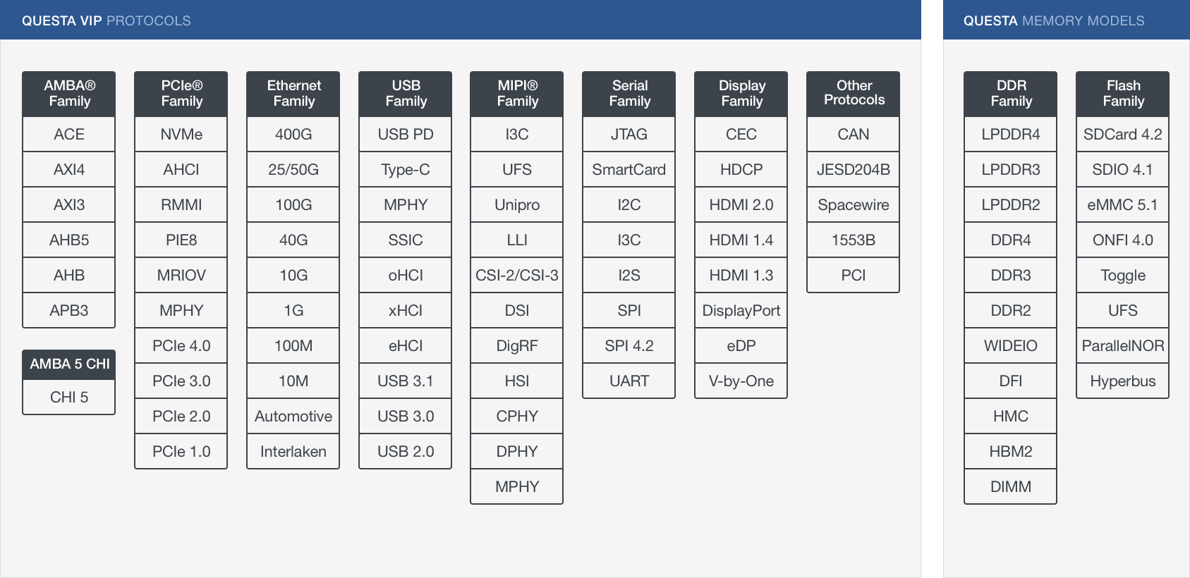 Questa Verification IP Protocol Support