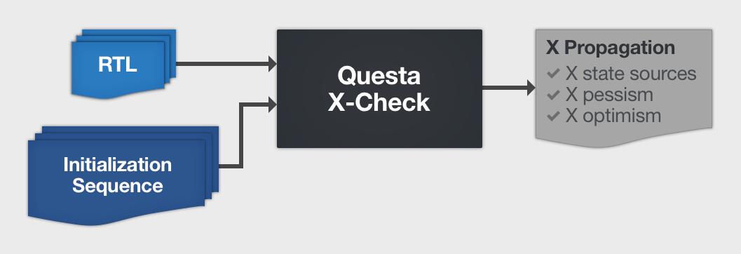 Questa X-Check