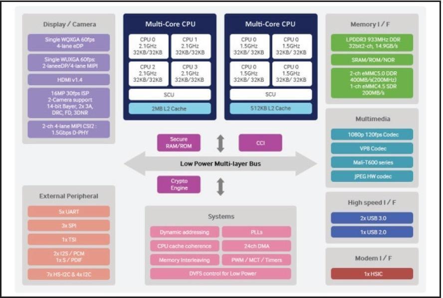 IoT(Internet of Things: モノのインターネット)を実現するSoC検証