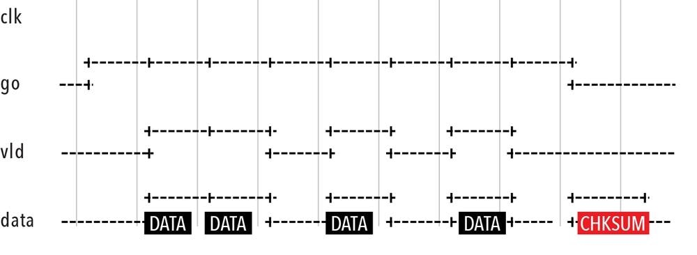 sva alternative for complex assertions