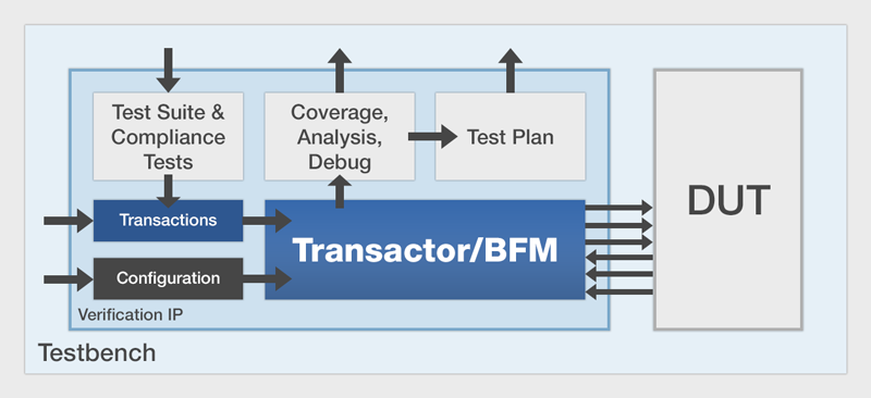 Mentor Verification IP
