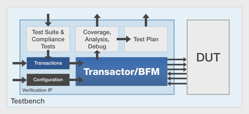 Mentor Verification IP - Mentor Graphics