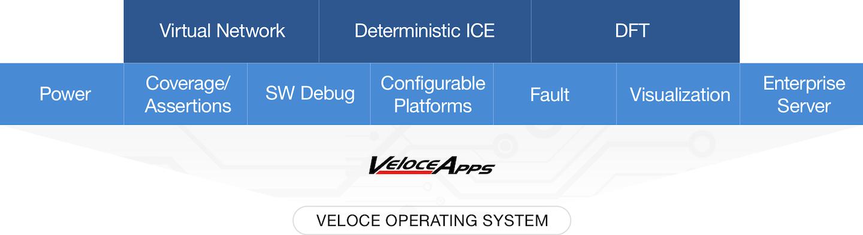 Veloce应用程序库