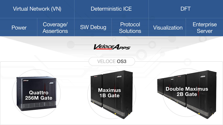 Veloce DFT应用程序是Veloce仿真生态系统的一部分。