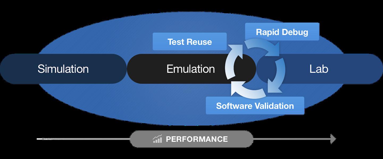 网络设计团队可以在模拟中运行相同的测试,仿真,and the lab