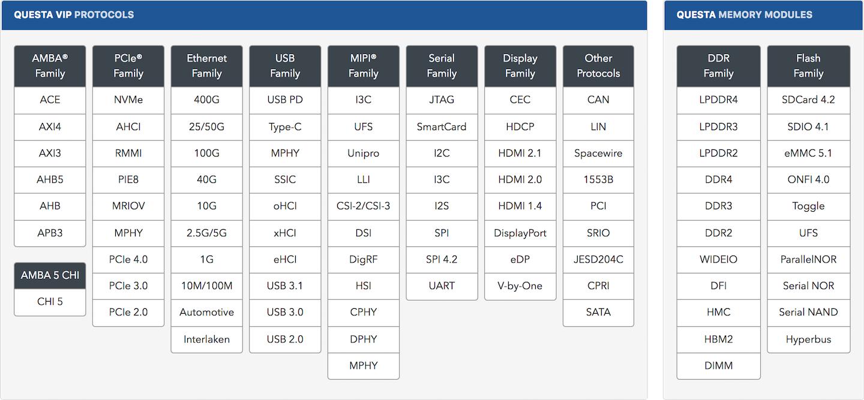 Questa验证IP协议支持