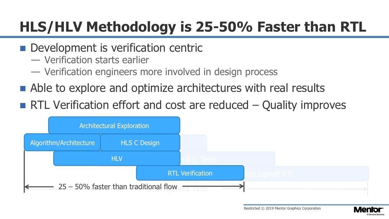 Verification Signoff of HLS C++/SystemC Designs - Mentor