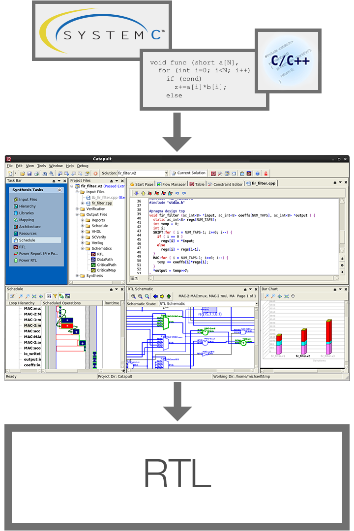 Catapult C/C++/SystemC HLS - Mentor Graphics