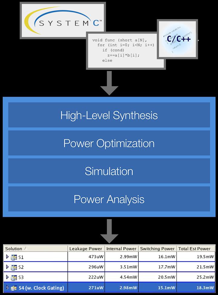 Catapul Low-Power flow