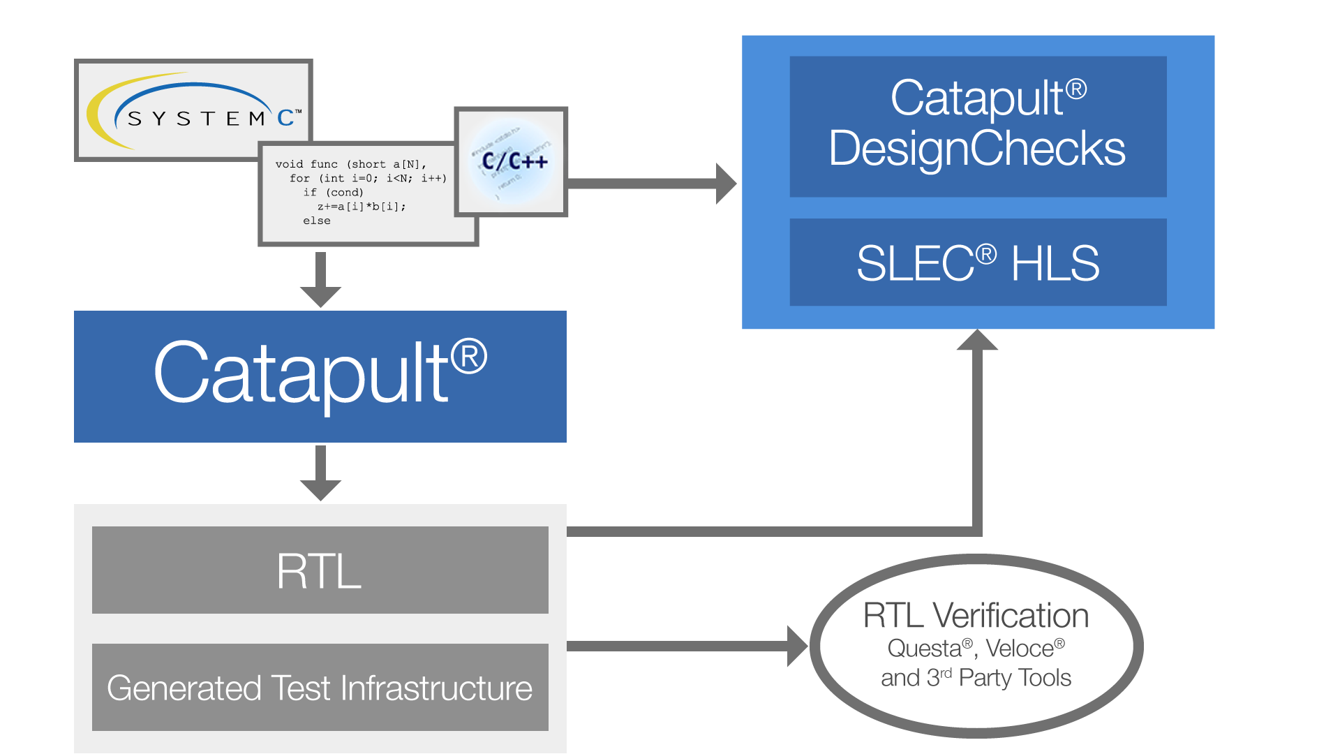 Catapult Hls Verification Mentor Graphics Diagram Of A High Level Synthesis