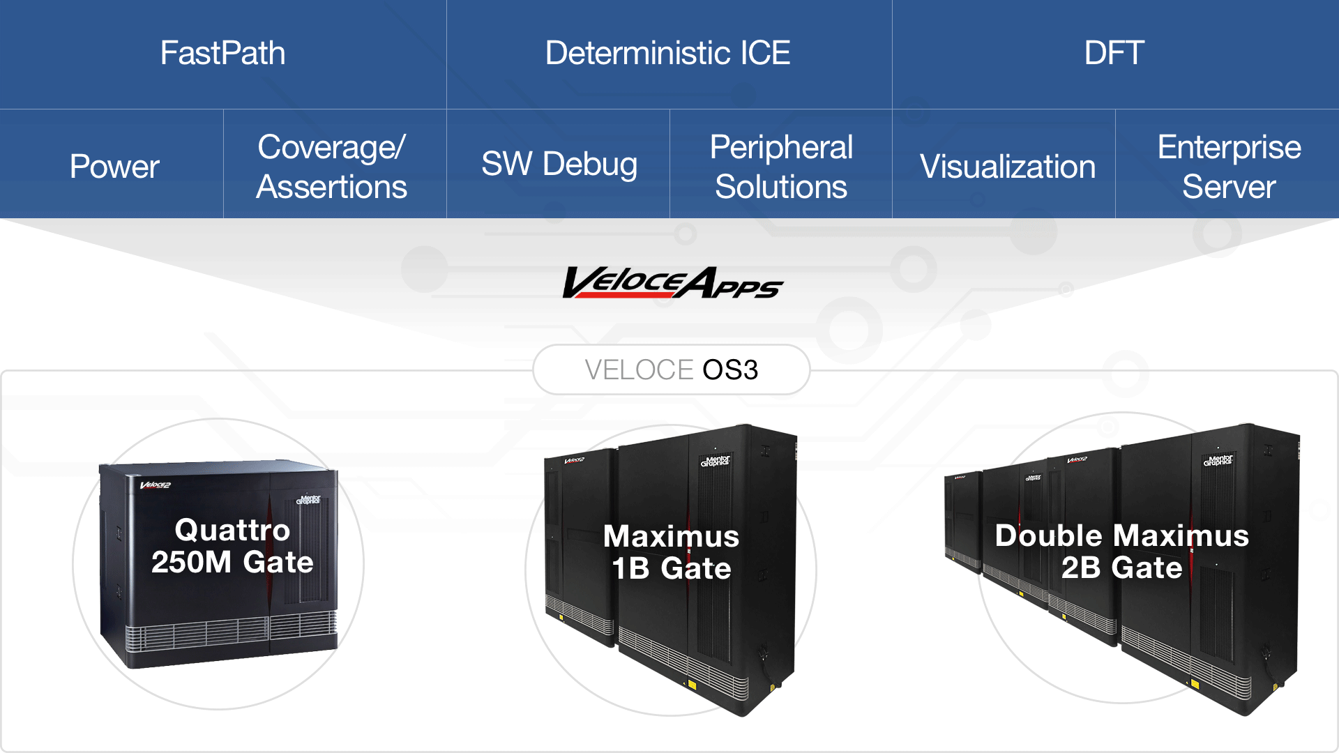 Mentor Graphics Launches Veloce Apps Initiating The Next