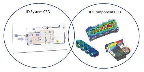 数値流体力学(CFD)最強の組み合わせ: 異次元解析の融合