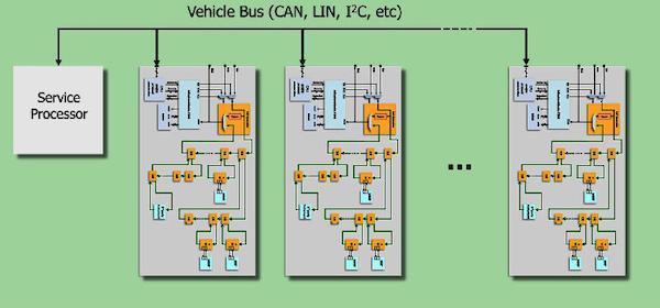 Tessent IC 테스트 솔루션을 사용한 ISO 26262 요구사항 충족 - Mentor ...