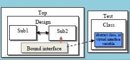 The Missing Link: The Testbench to DUT Connection - Mentor Graphics