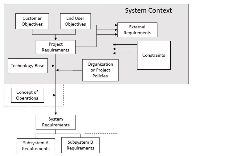 The Forgotten Importance Of System Context