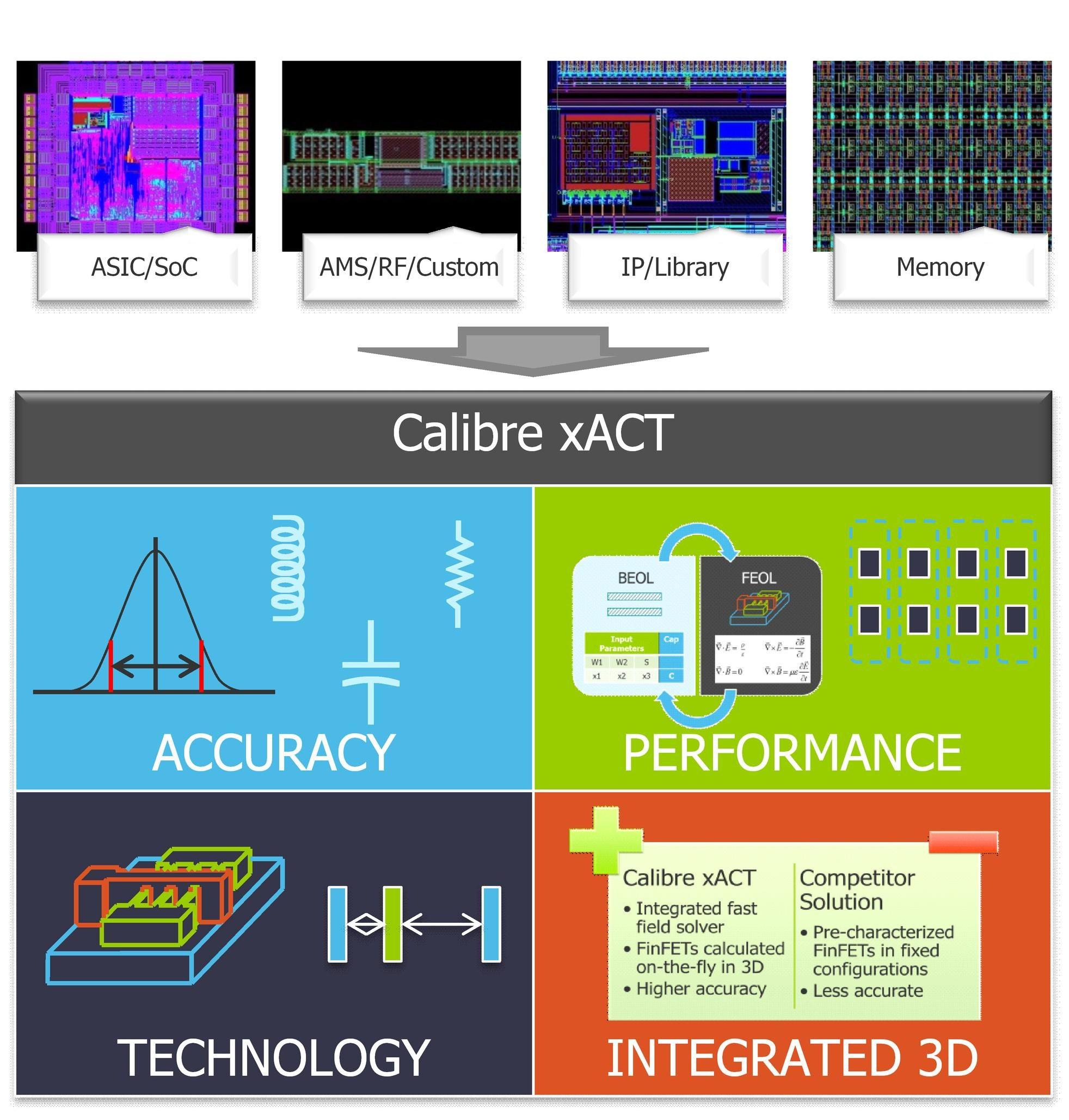calibre xact mentor graphics rh mentor com calibre svrf manual pdf Svrf Refreshing