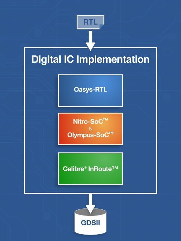 指导图形的IC实施解决方案,OasysRTL,硝基SOC,Olympus SoC™和Calibre®InRoute,,