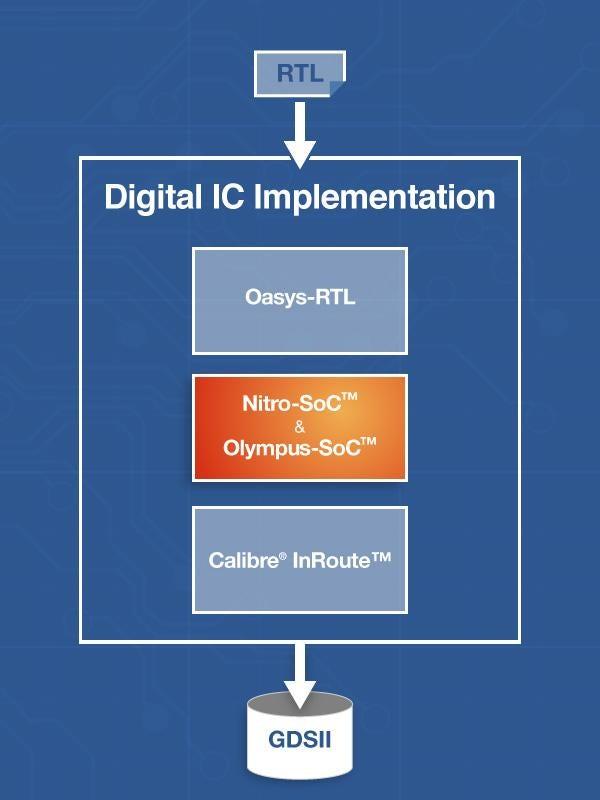 Nitro SoC™下一代位置和路线系统