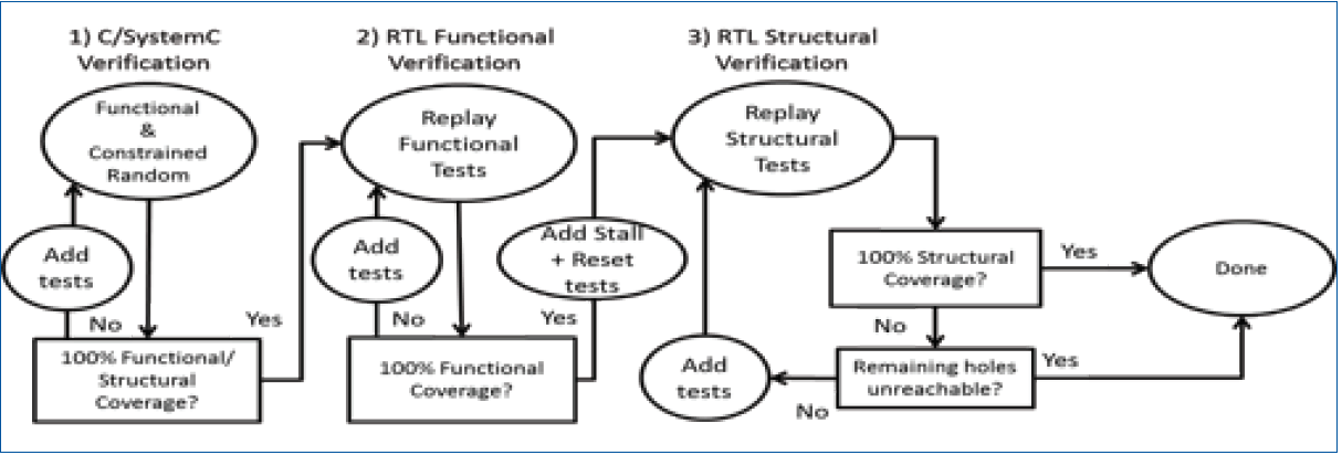 closing functional  u0026 structural coverage on rtl generated