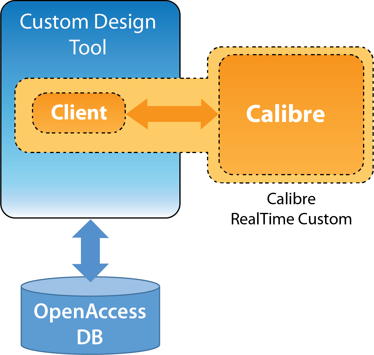 3d Design Using Home Designer Chief Architect Multi Level: Why You Should Use The Calibre RealTime Custom Interface